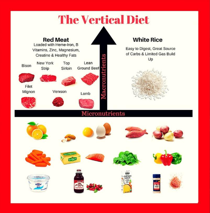 Vertical Diet Food Groups