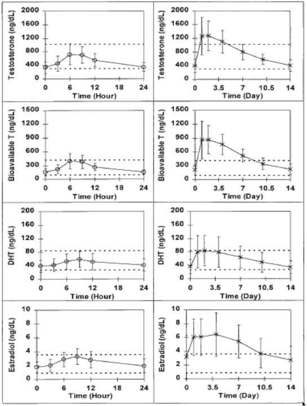 Microdosing vs Bolus Dosing TRT Graph Comparison