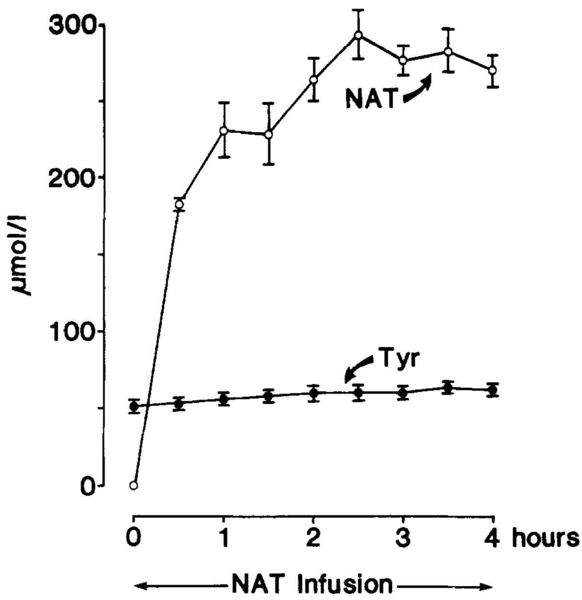 Arterial concentrations of N-Acetyl-L-Tyrosine (NAT) and Tyrosine (Tyr) during intravenous infusion of NAT.