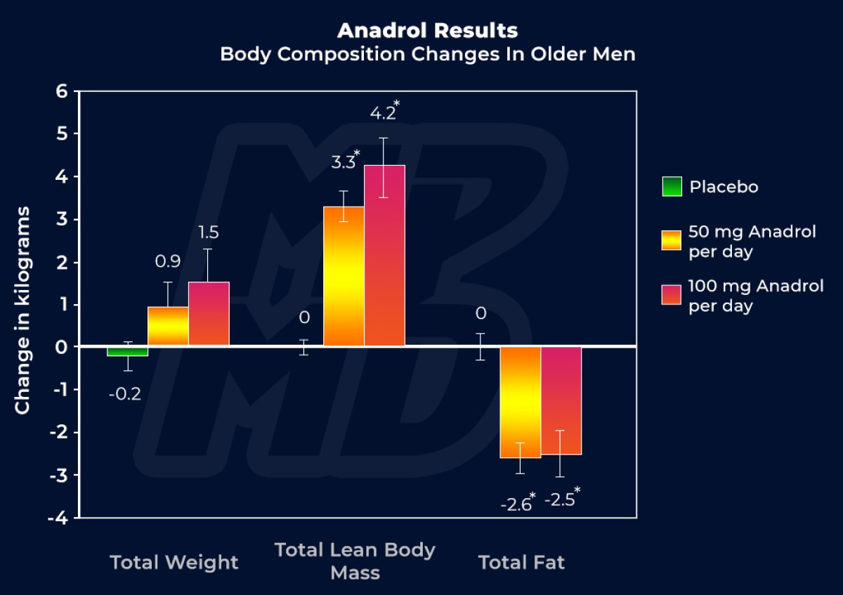 Anadrol Results - Muscle Growth And Fat Loss With 50 Mg And 100 Mg Per Day
