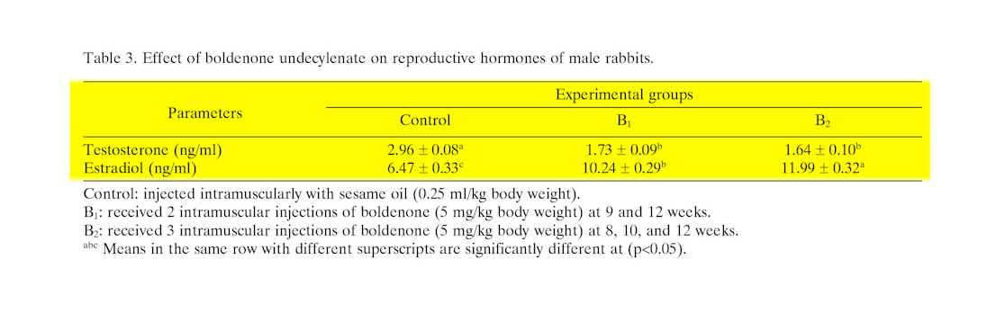 Effects of Boldenone Undecylenate on growth performance, maintenance behavior, reproductive hormones and carcass traits of growing rabbits: results