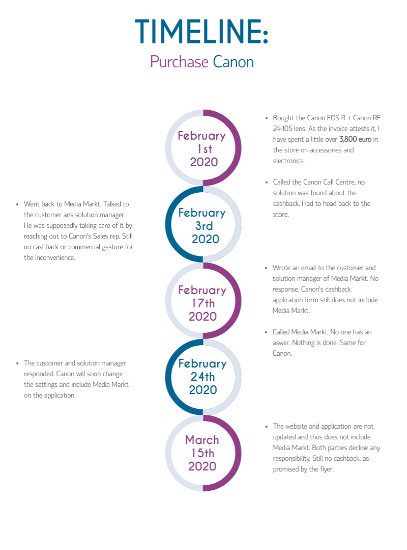 Timeline Canon