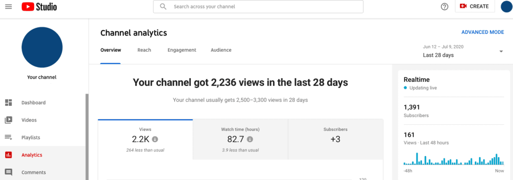 Youtube channel analytics best time to upload to youtube