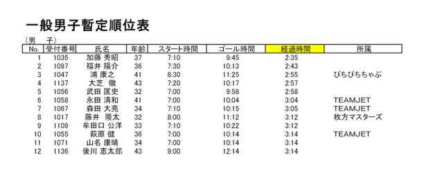 生駒チャレンジ登山 上位者成績