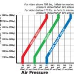 0.3km/h速く走るためのタイヤ空気圧設定。