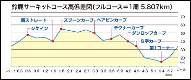 【結果速報リザルト】第8回『スズカ8時間エンデューロ春sp』2017 鈴鹿サーキット 標高差 アップダウン