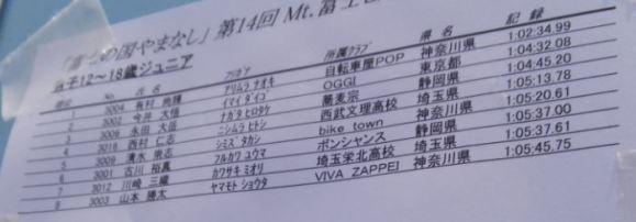 【大会結果・速報リザルト】2017年第14回Mt.富士ヒルクライム