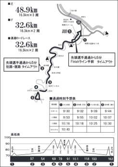 赤木川清流コース