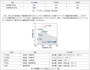ピナレロ『DOGMA F10 X-LIGHT』。僅か60gの軽量化に20万円がかかる訳。 T1100