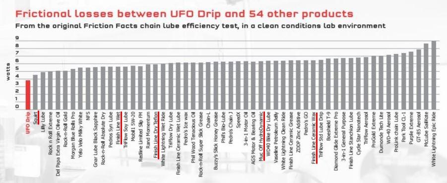 世界一抵抗の少ないチェーン潤滑剤 科学が実証する世界最速のチェーンオイルCeramicSpeed『UFO Drip Chain Coating』 UFOドリップチェーンコーティング