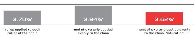 洗浄無しに、200km毎に再塗布すれば性能は保たれる 科学が実証する世界最速のチェーンオイルCeramicSpeed『UFO Drip Chain Coating』 UFOドリップチェーンコーティング