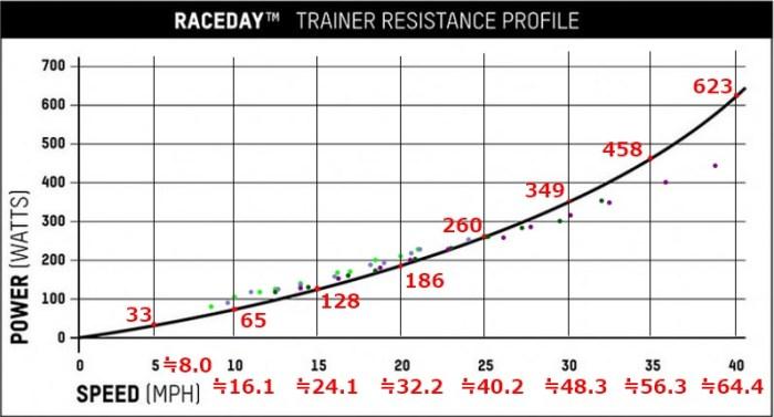【インプレ】世界最小のローラー台ブラックバーン『Raceday Portable Trainer』 blackburn レースデイポータブルトレイナー 負荷(出力)と速度の関係を調べてみた 最大負荷