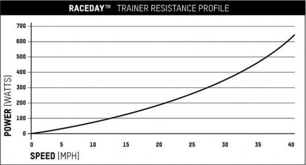 ハイブリッドローラー頂上決戦。4社5種を徹底比較してみた。 ブラックバーン 『RACEDAY』 最大負荷