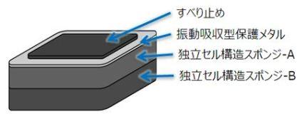 ローラー台の防音・防振対策6選。ブルカット2、ALINCO EXP150等。
