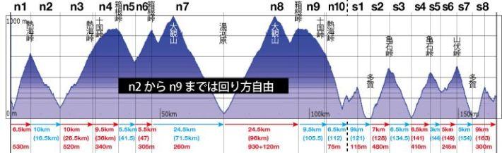 The PEAKSラウンド3 2017年4月23日静岡県熱海市 走行距離 163km、獲得標高4841m