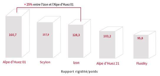 【2019年モデル】TIME『Alpe d'Huez Ulteam』。タイムが織り成すクライミングバイク。 ラルプ・デュエズ アルティウム 剛性