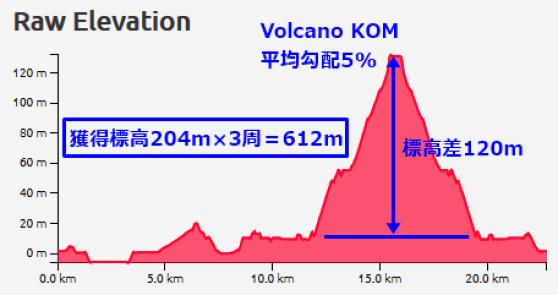 ZWIFT 全日本選手権 Volcano Climb コースプロフィール
