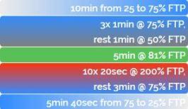 ZWIFT ワークアウト FTP向上 無酸素運動 アネロビック Power