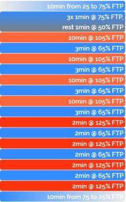 ZWIFT ワークアウト FTP向上 VO2Max SUPER Fast