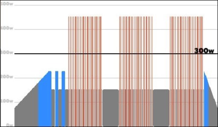 ZWIFT ワークアウト FTP向上 無酸素運動 アネロビック Microbursts