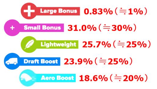 ZWIFT(ズイフト)全5種類のパワーアップアイテムの効果・用途・出現率