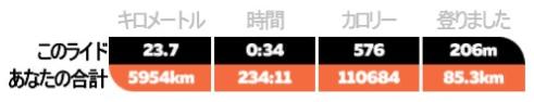 メニュー画面の詳細説明 zwift ズイフト 積算の距離/時間/消費kcal/獲得標高