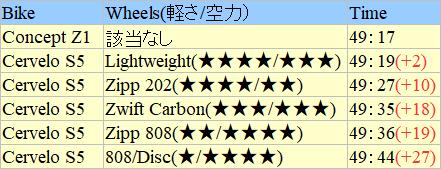 ZWIFT(ズイフト) 速く走るための数値データ 。最速のフレーム/ホイールは?体重/身長と速度の関係は? Alpe du Zwift