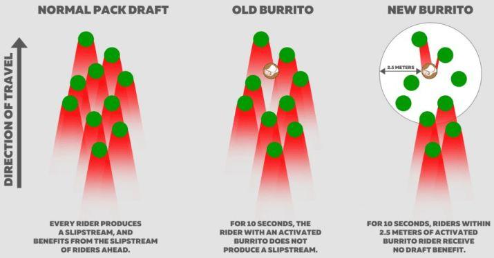 「Breakaway Burrito」(ブレイクアウェイ・ブリトー) パワーアップアイテムの効果/用途/出現率