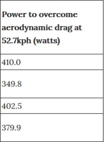 エアロ集団D2Zが伝説的スーパーマン/オブリーポジションを風洞実験した結果