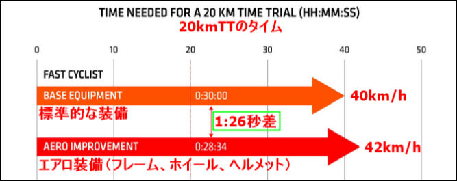 実は30km/hのほうが40km/hよりもエアロ効果が大きい!?