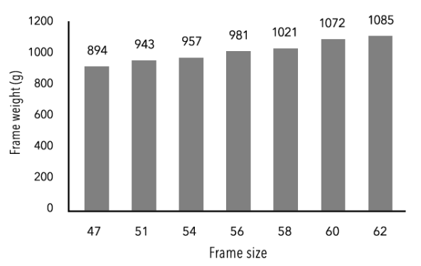 フレームセット重量 キャノンデール『SystemSix』世界最速エアロロードを科学データ分析する。