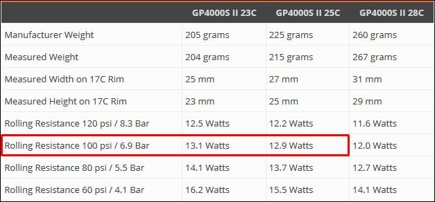 「転がり抵抗」を小さくする方法 25cタイヤ