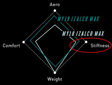 """FOCUSが放つ""""最速以上""""のバイク『Izalco Max Disc』【2019年モデル】 剛性"""
