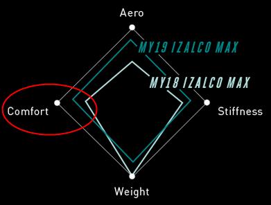 """FOCUSが放つ""""最速以上""""のバイク『Izalco Max Disc』 快適性"""