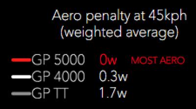 GP5000 風洞実験
