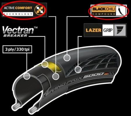 最速確定!GP5000タイヤの転がり抵抗・耐パンク性をテストした結果。