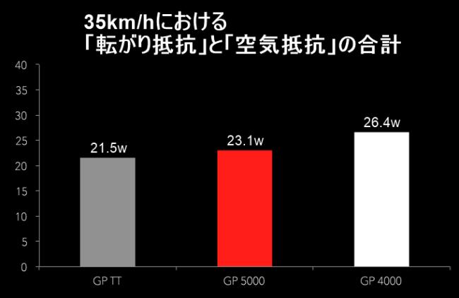 GP5000 転がり抵抗 空気抵抗