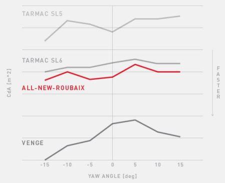 スペシャライズド『S-Worksルーベ』 Specialized『S-Works Roubaix』 インプレッション