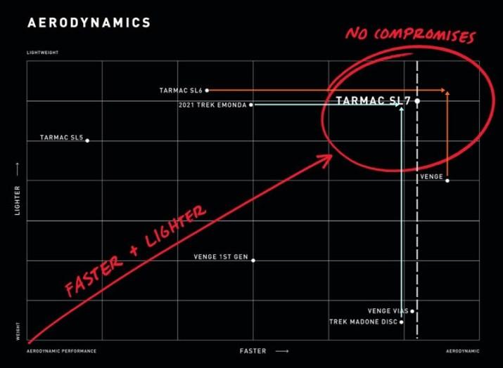 スペシャライズドTarmac SL7よ…お前は強すぎた【実測重量、SL6/Vengeと比較、剛性、乗り心地】 Lightweight×Aerodynamicsチャートを分析する