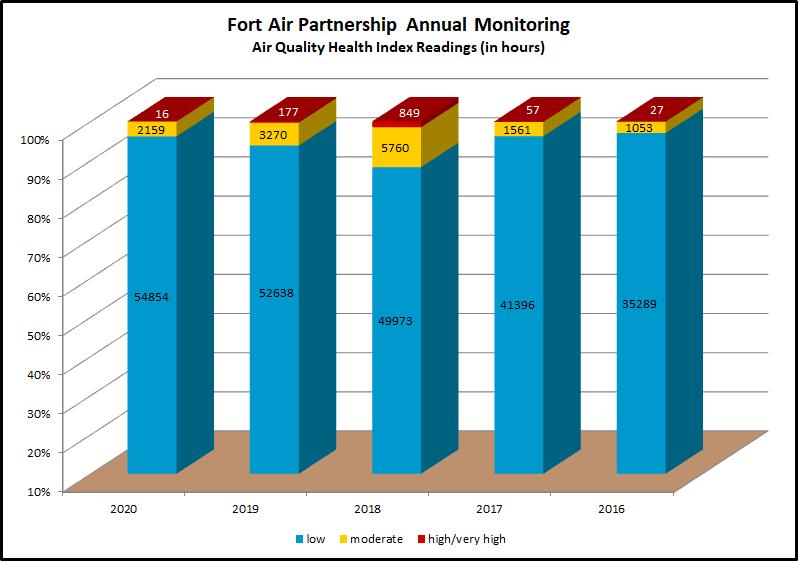 AQHI 5 year chart 2020-2016