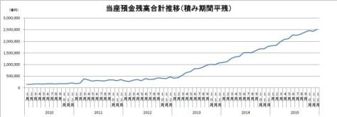 黒田日銀の量的緩和以降に当座預金が急増し、今や250兆円に膨れあがっています。