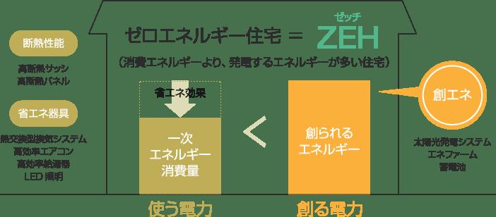 ゼロエネルギー住宅「ZEH」とは、消費エネルギーよりも、発電するエネルギーのほうが多い住宅