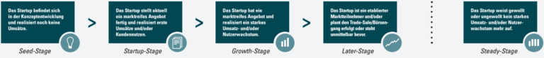 Figure 1: 5 Startup Stages in terms of the DSM 2014