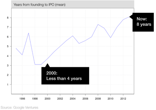 Figure 8: Years from founding to IPO (mean)