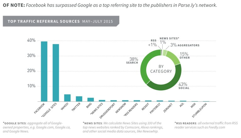 Figure 1 - Top Traffic Referral Source May - July 2015