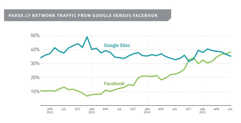 Figure 2 - Parse.ly Network Traffic from Google Versus Facebook