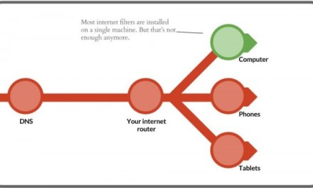 Easy and FREE Family Internet Filter (for PC, Mac, Android, iPhone, iPad, and everything else)