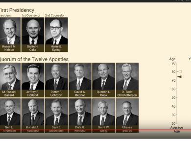 Chronology of the LDS Mormon First Presidency and Quorum of the Twelve, 1832-2018