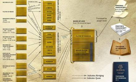 FREE EXCLUSIVE: Download the Book of Mormon redaction chart to show the structure of the golden plates