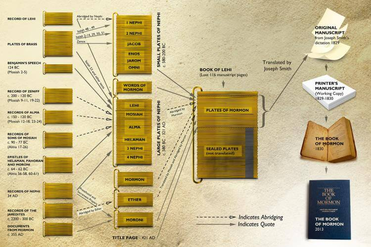 EXCLUSIVE: Download the Book of Mormon redaction chart to show the structure of the golden plates LDS Mormon Come Follow Me